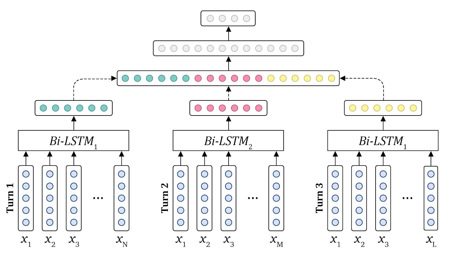 Автоматическое определение эмоций в текстовых беседах с использованием нейронных сетей - 4