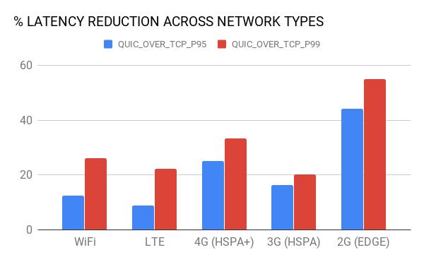Протокол QUIC в деле: как его внедрял Uber, чтобы оптимизировать производительность - 13