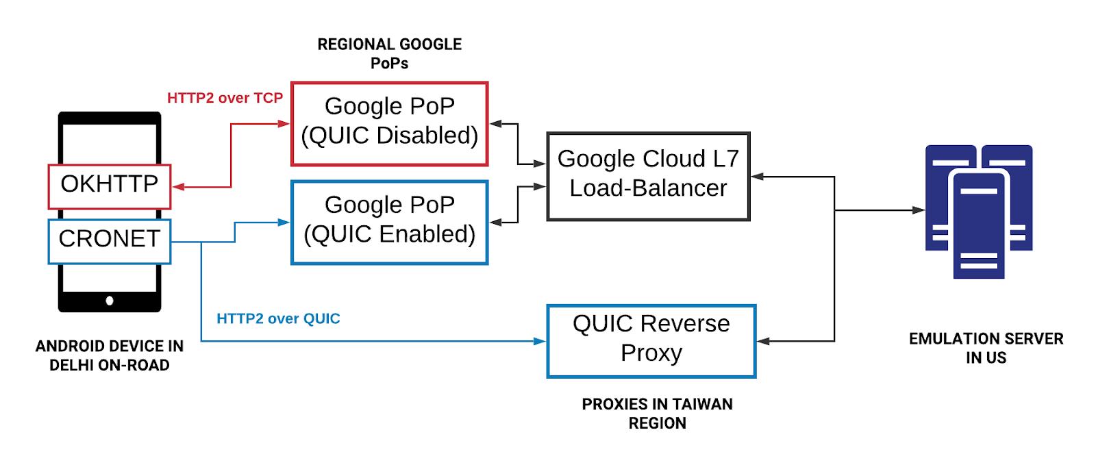 Протокол QUIC в деле: как его внедрял Uber, чтобы оптимизировать производительность - 9