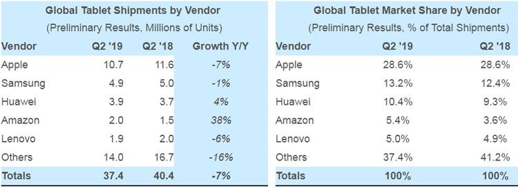 Спрос на планшеты продолжает сокращаться