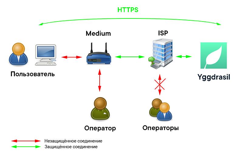 Всё, что вы хотели знать о децентрализованном интернет-провайдере «Medium», но боялись спросить - 8
