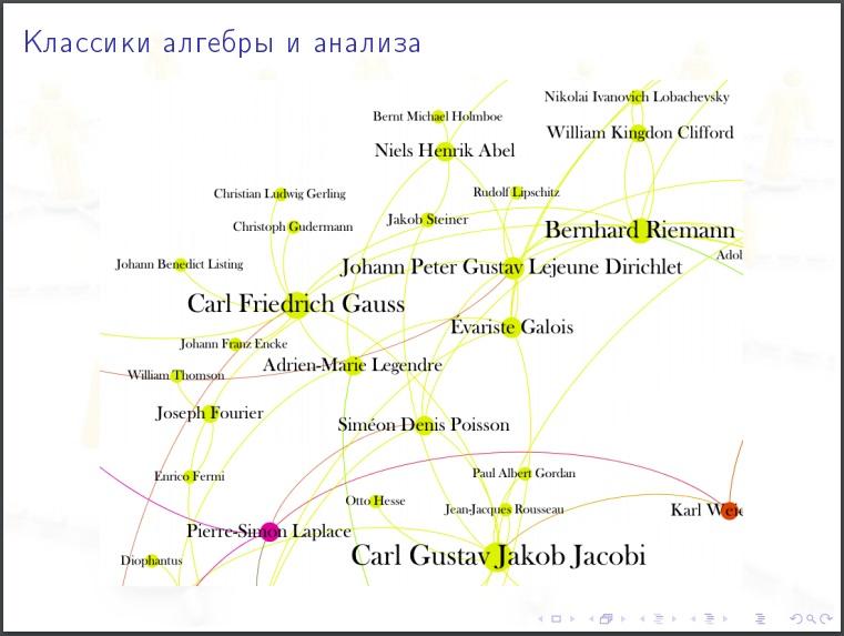 Алексей Савватеев: Модели интернета и социальных сетей - 12