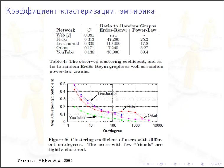 Алексей Савватеев: Модели интернета и социальных сетей - 26