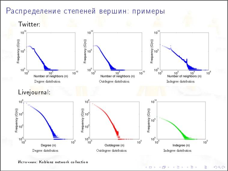 Алексей Савватеев: Модели интернета и социальных сетей - 28