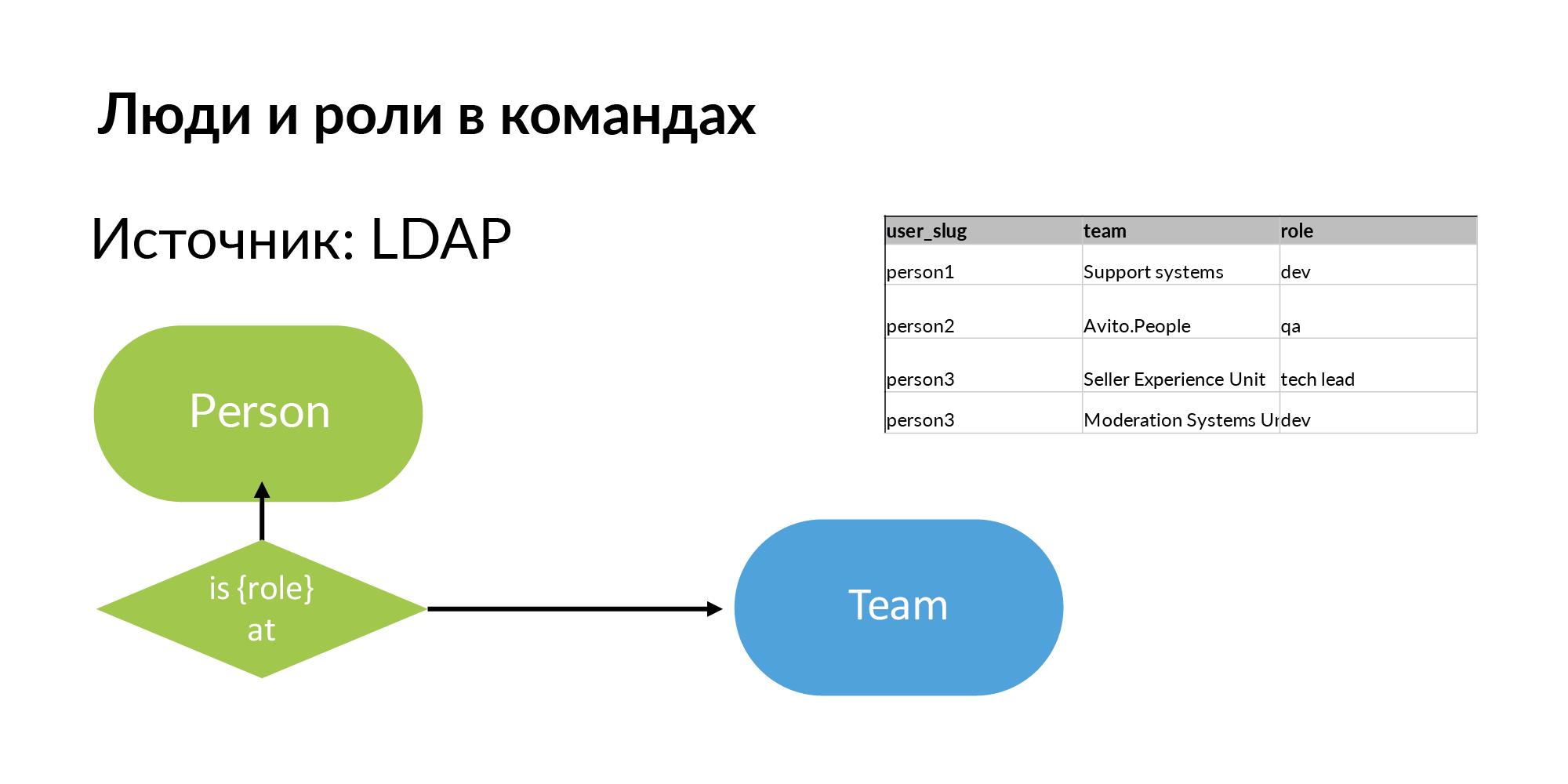 Концепция персистентной ткани для контроля IT-инфраструктуры - 10