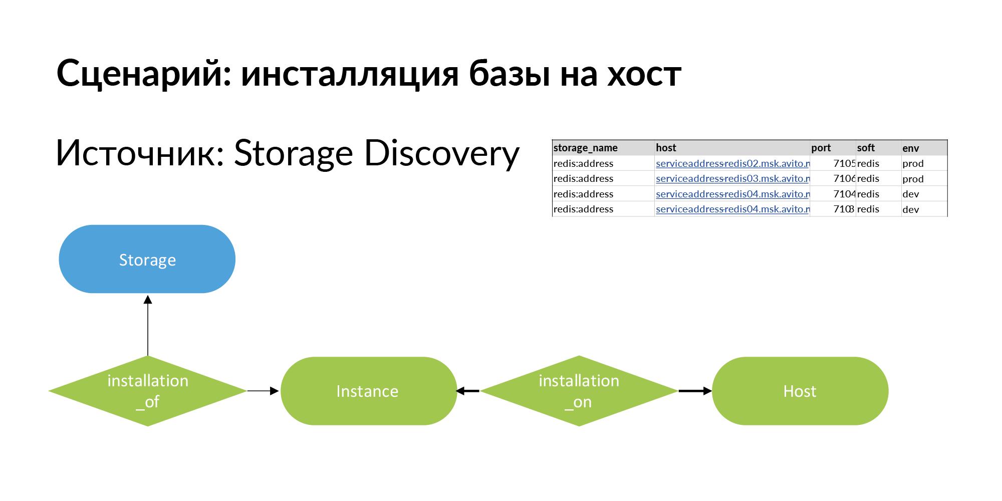 Концепция персистентной ткани для контроля IT-инфраструктуры - 15