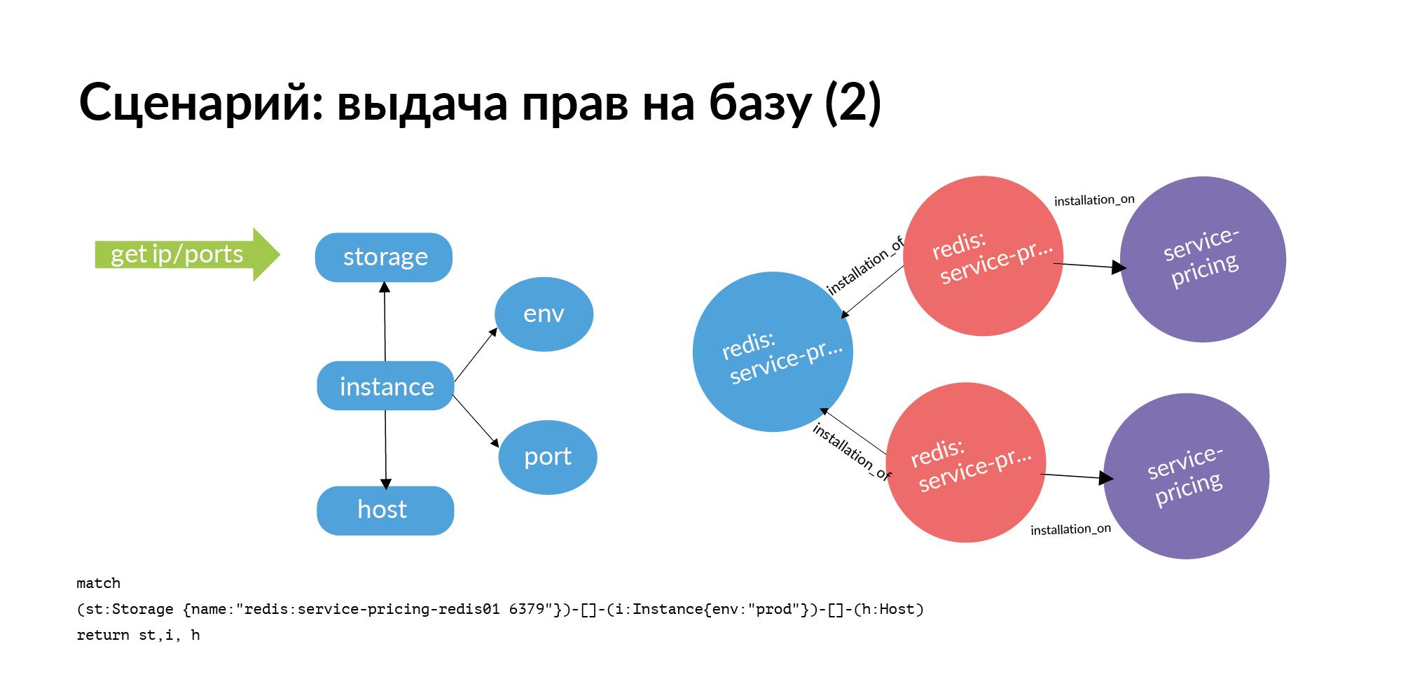 Концепция персистентной ткани для контроля IT-инфраструктуры - 16