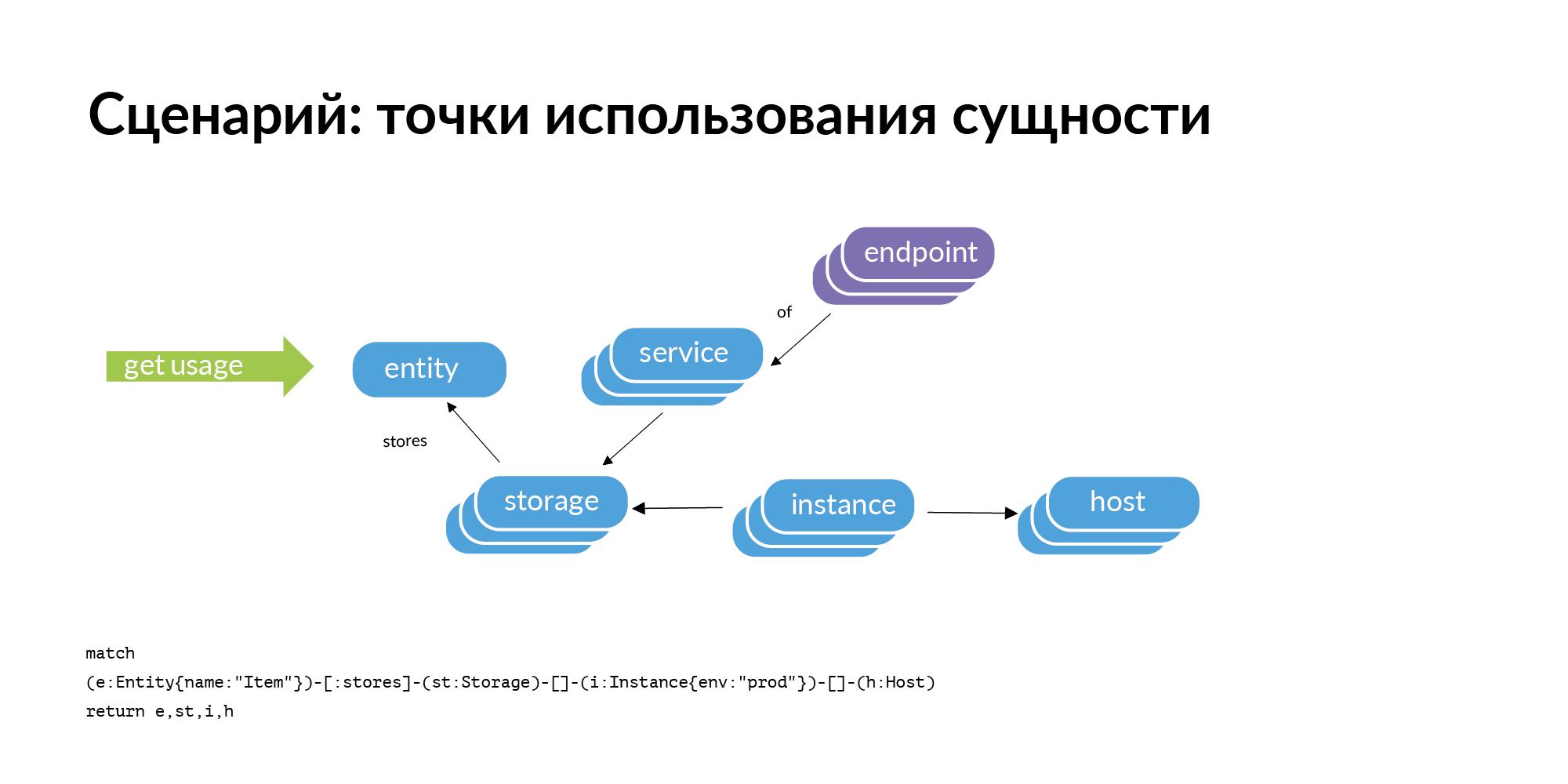 Концепция персистентной ткани для контроля IT-инфраструктуры - 19