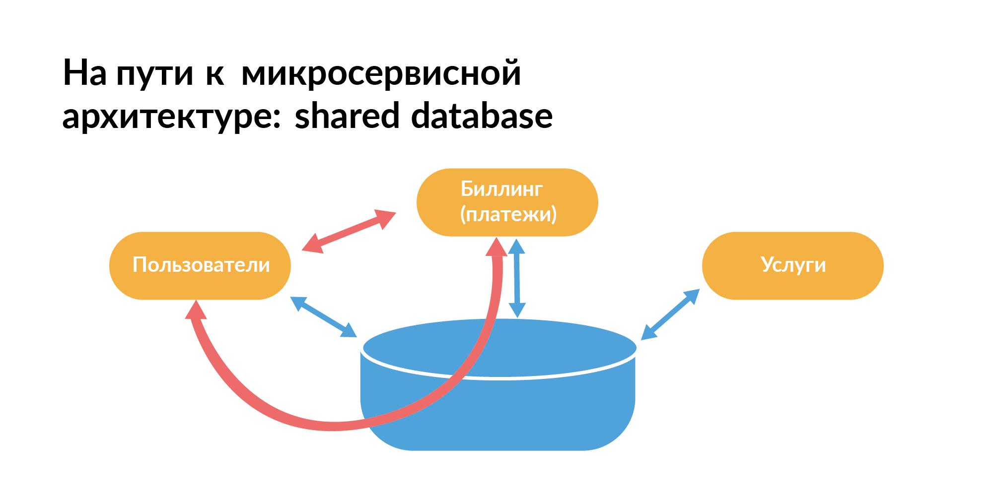 Концепция персистентной ткани для контроля IT-инфраструктуры - 2