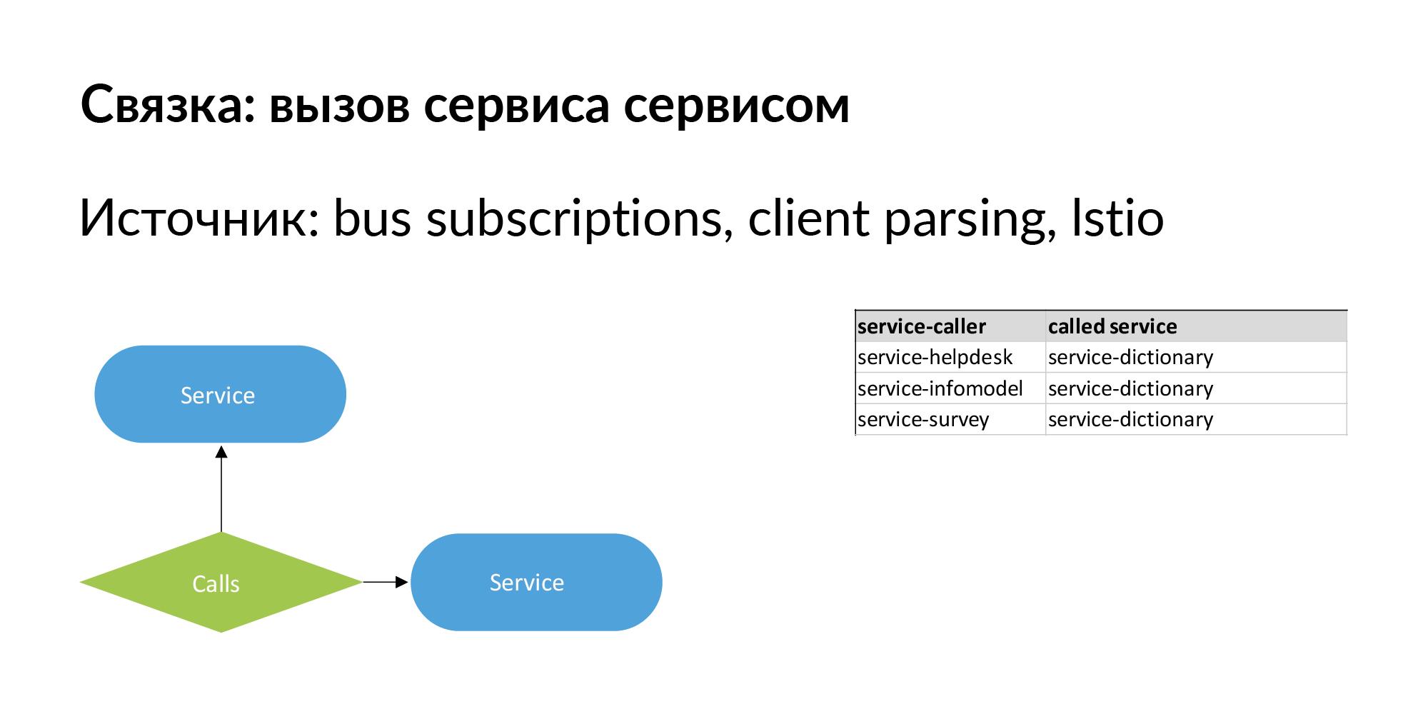 Концепция персистентной ткани для контроля IT-инфраструктуры - 21