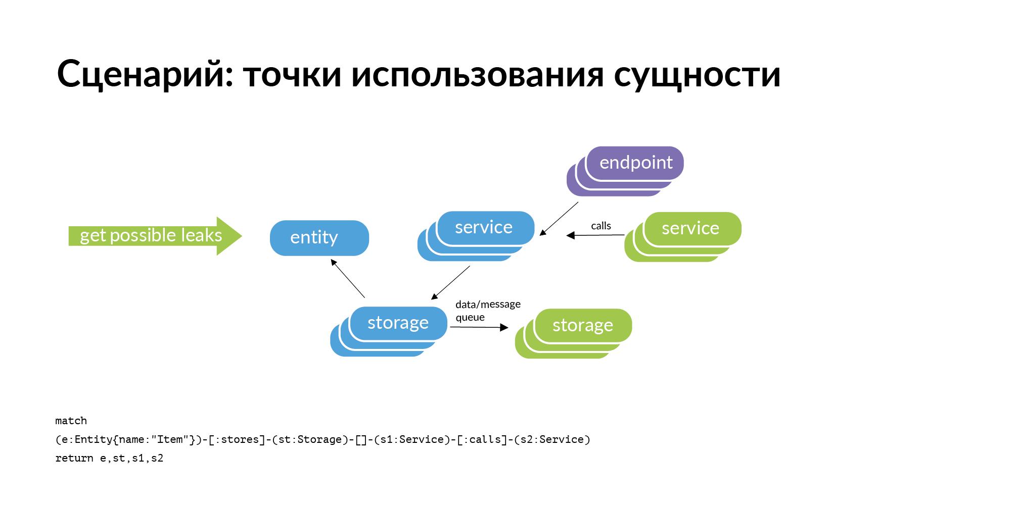 Концепция персистентной ткани для контроля IT-инфраструктуры - 22