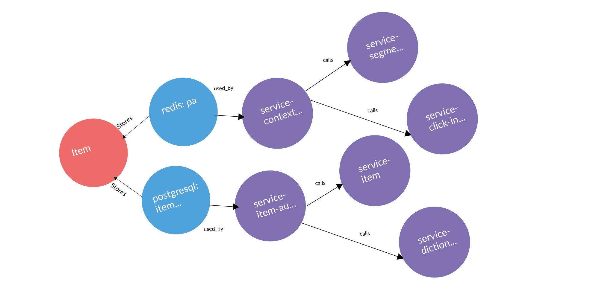 Концепция персистентной ткани для контроля IT-инфраструктуры - 23