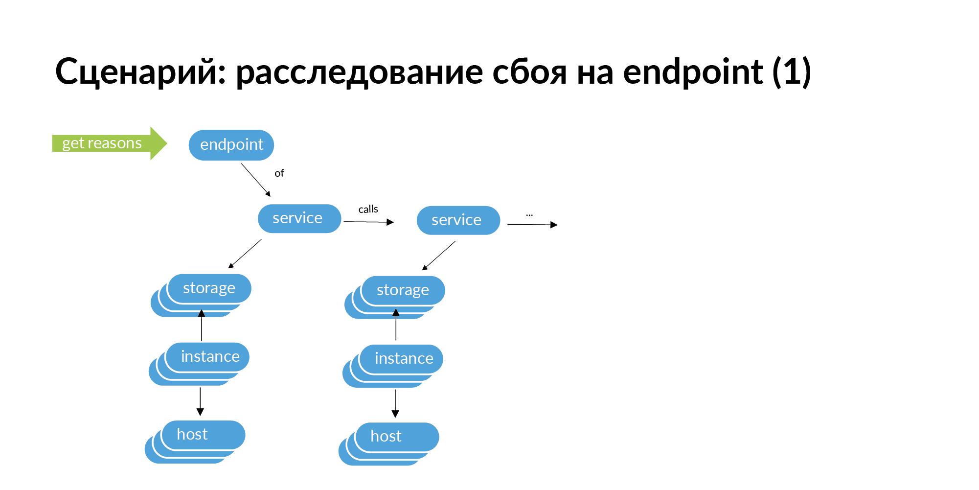 Концепция персистентной ткани для контроля IT-инфраструктуры - 26