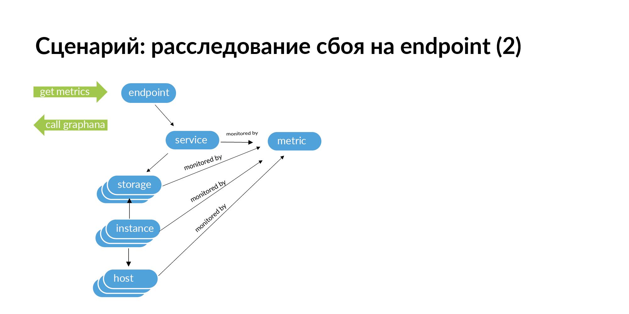 Концепция персистентной ткани для контроля IT-инфраструктуры - 27