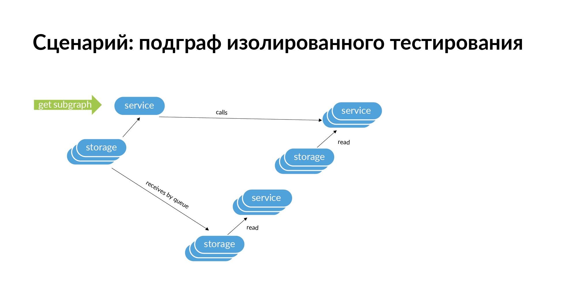Концепция персистентной ткани для контроля IT-инфраструктуры - 28