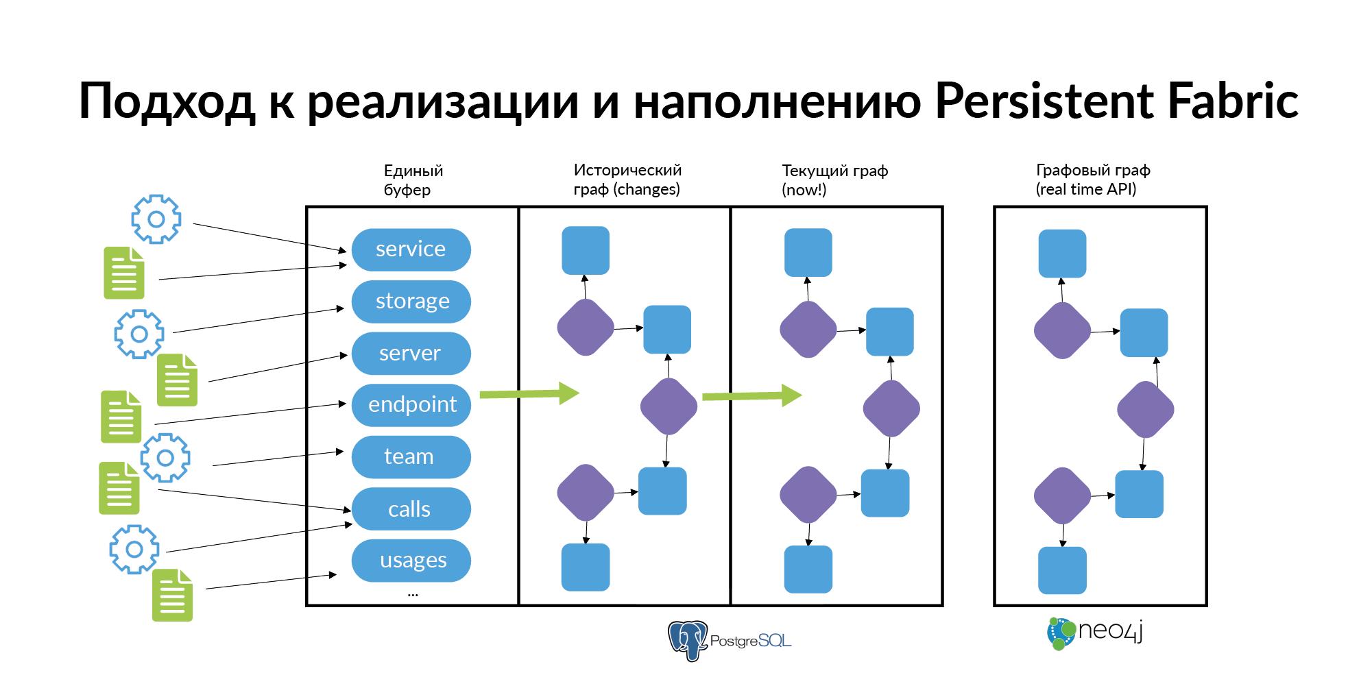 Концепция персистентной ткани для контроля IT-инфраструктуры - 29