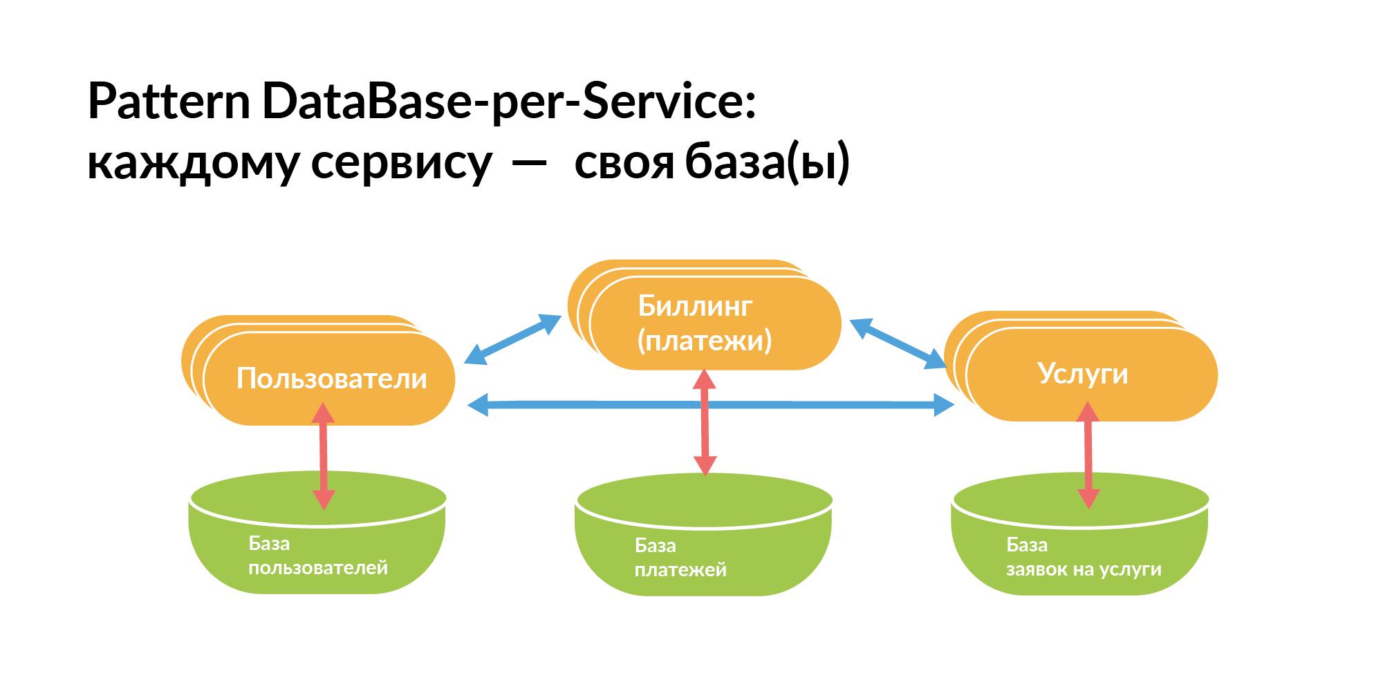 Концепция персистентной ткани для контроля IT-инфраструктуры - 3