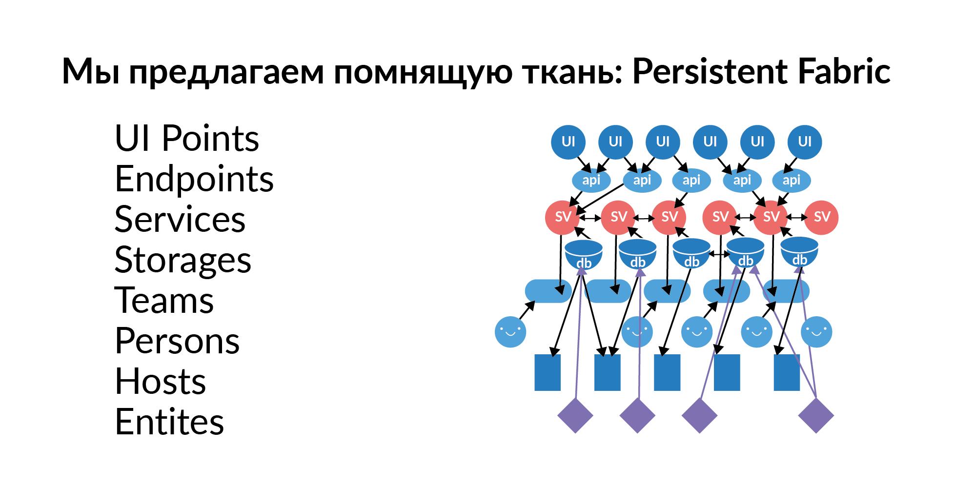 Концепция персистентной ткани для контроля IT-инфраструктуры - 8