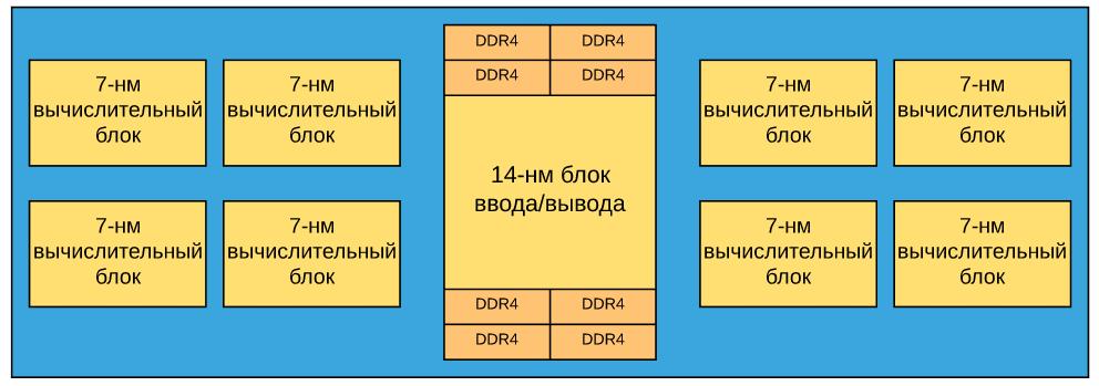 Первый чип для дата-центров на базе архитектуры Zen 2 - 2