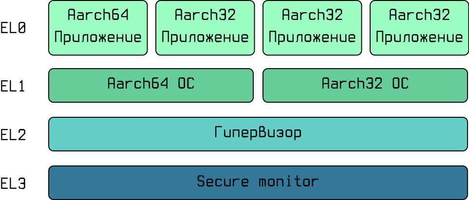 Портирование ОС на Aarch64 - 2