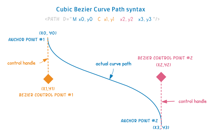 Разработка динамических древовидных диаграмм с использованием SVG и Vue.js - 2
