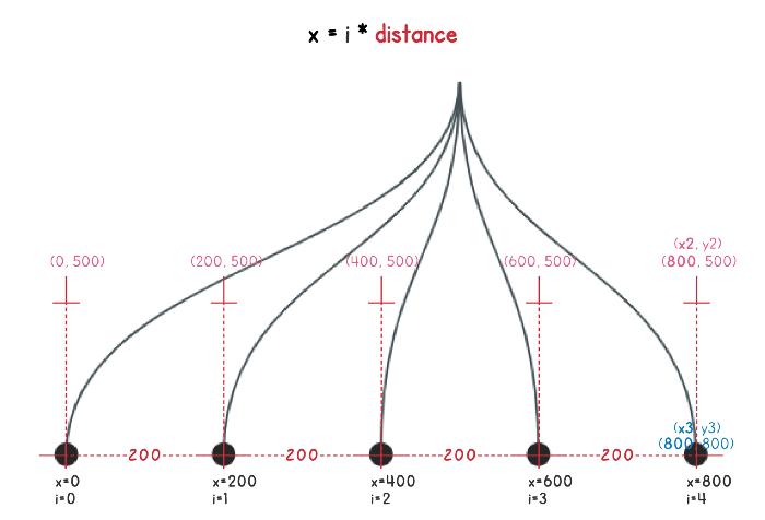 Разработка динамических древовидных диаграмм с использованием SVG и Vue.js - 4