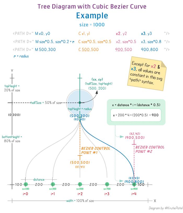 Разработка динамических древовидных диаграмм с использованием SVG и Vue.js - 6