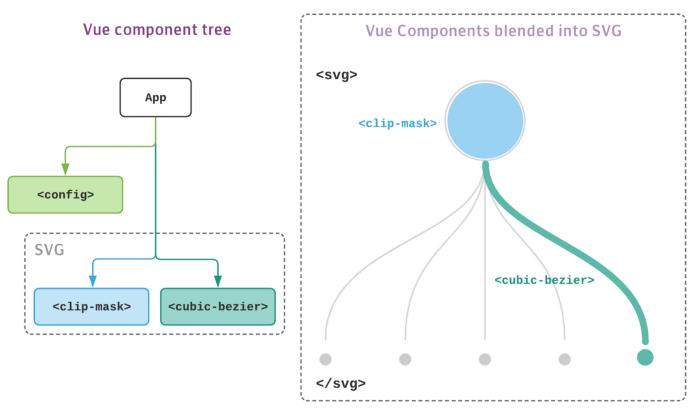 Разработка динамических древовидных диаграмм с использованием SVG и Vue.js - 9