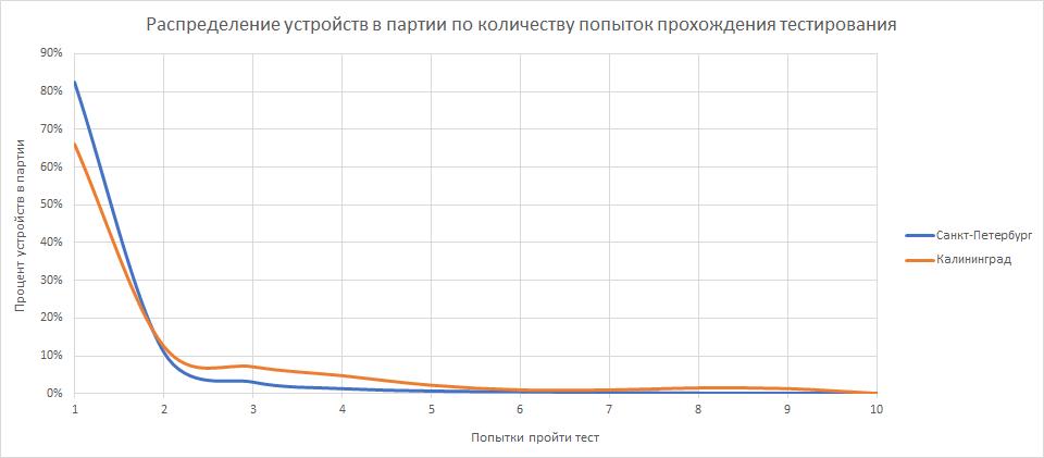 Серийное производство электроники в России. Как мы делали телеметрию для вендинга - 21