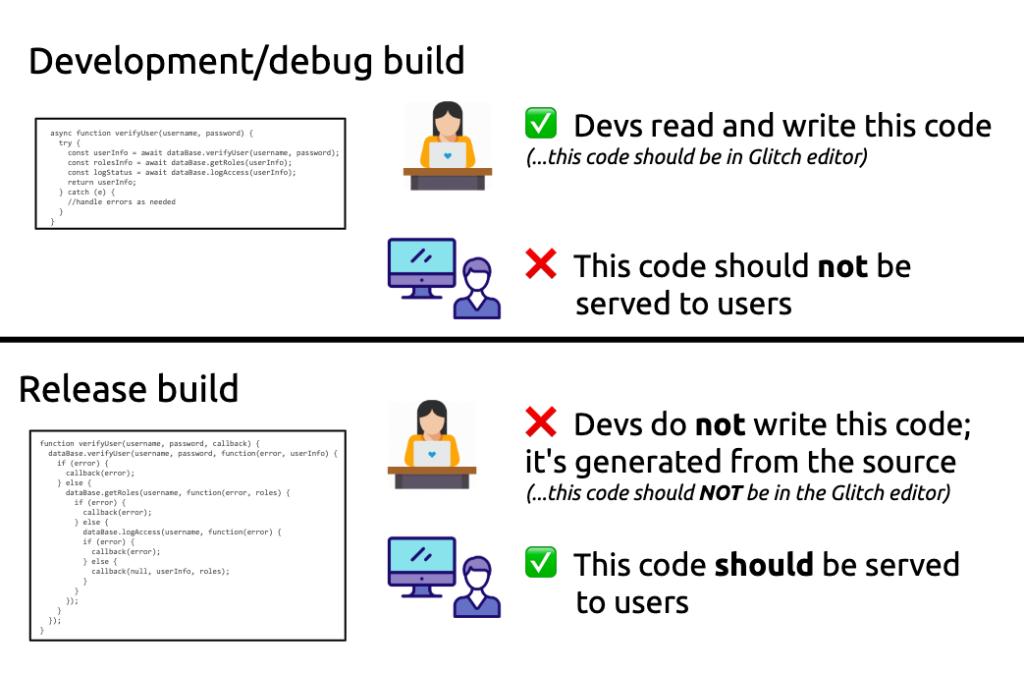 Зачем современную веб-разработку так усложнили? Часть 1 - 8