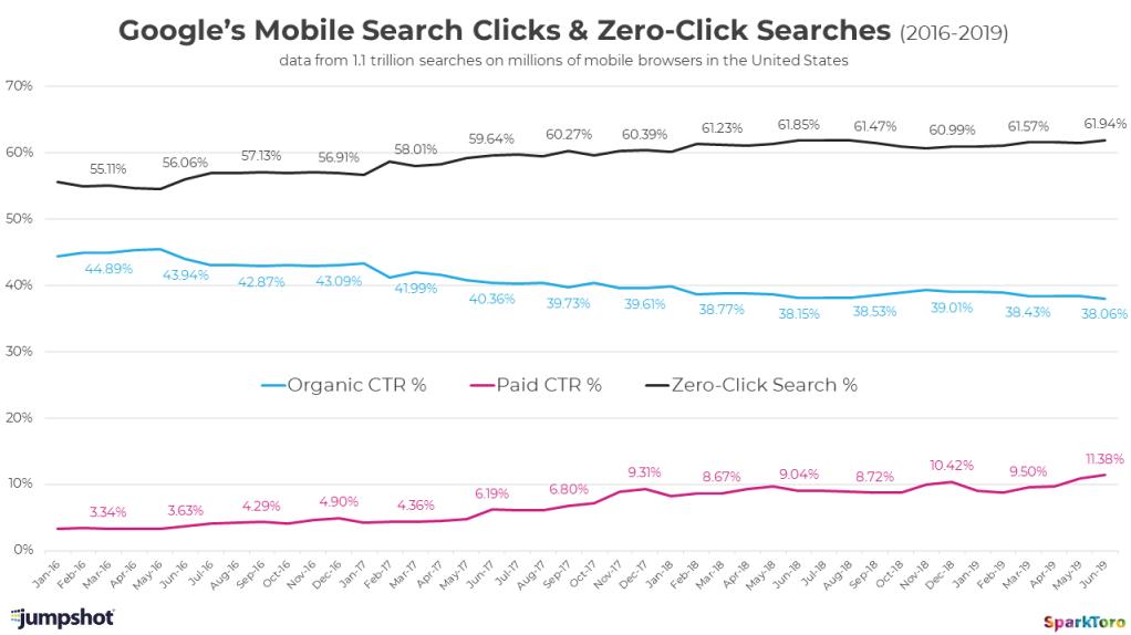 Поиск в Google стал поиском внутри Google: менее половины поисковых запросов приводят к переходам на сайты - 4
