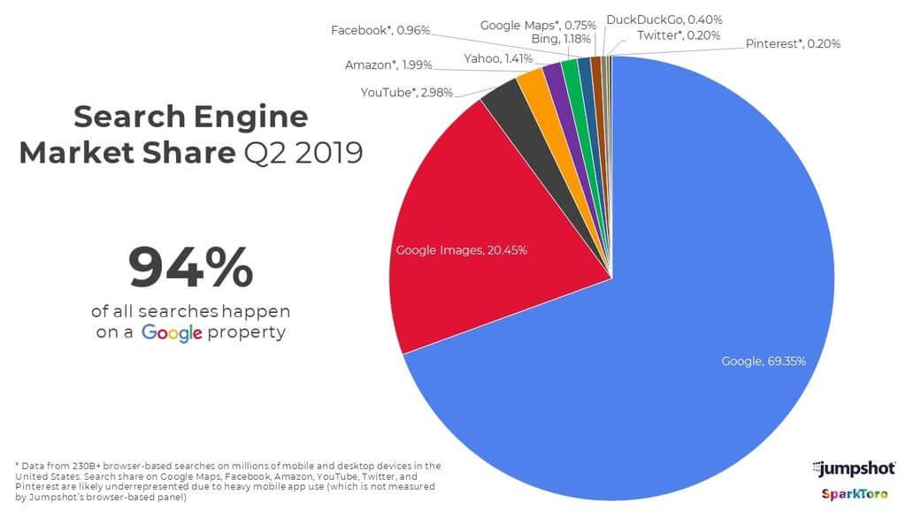 Поиск в Google стал поиском внутри Google: менее половины поисковых запросов приводят к переходам на сайты - 5