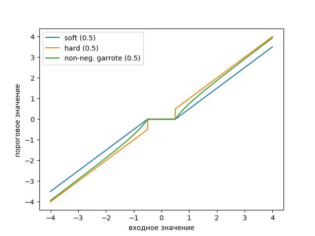 Удаление высокочастотных шумов из сигналов вибродатчиков при вибродиагностике подшипников - 10