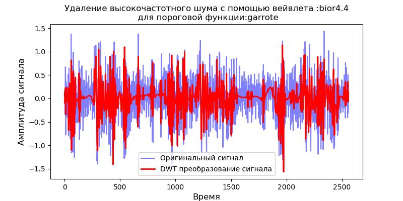 Удаление высокочастотных шумов из сигналов вибродатчиков при вибродиагностике подшипников - 12