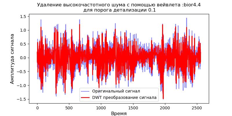 Удаление высокочастотных шумов из сигналов вибродатчиков при вибродиагностике подшипников - 13