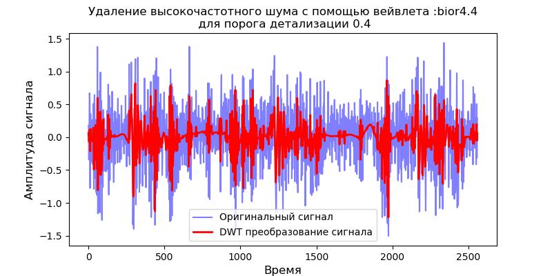 Удаление высокочастотных шумов из сигналов вибродатчиков при вибродиагностике подшипников - 14