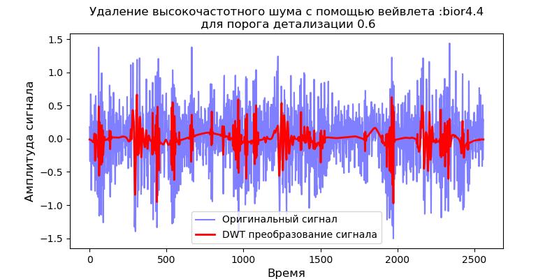 Удаление высокочастотных шумов из сигналов вибродатчиков при вибродиагностике подшипников - 15