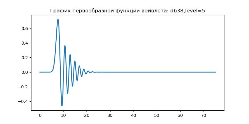 Удаление высокочастотных шумов из сигналов вибродатчиков при вибродиагностике подшипников - 17