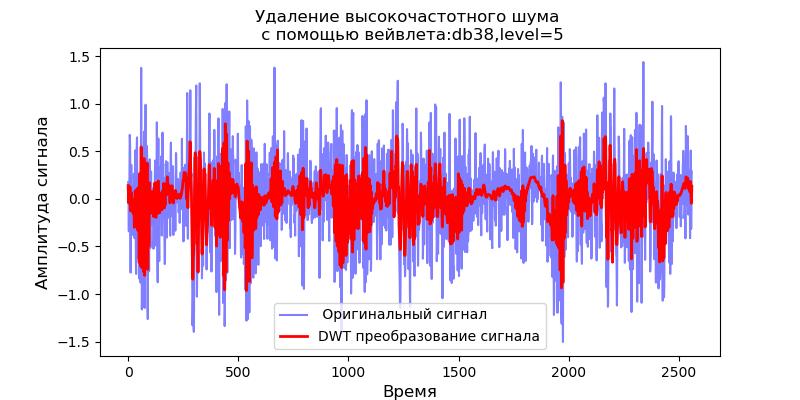 Удаление высокочастотных шумов из сигналов вибродатчиков при вибродиагностике подшипников - 18