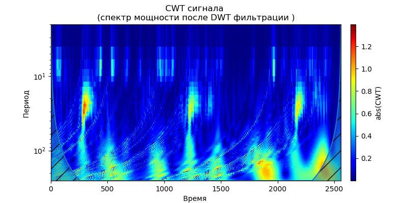 Удаление высокочастотных шумов из сигналов вибродатчиков при вибродиагностике подшипников - 19