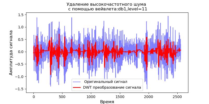 Удаление высокочастотных шумов из сигналов вибродатчиков при вибродиагностике подшипников - 21