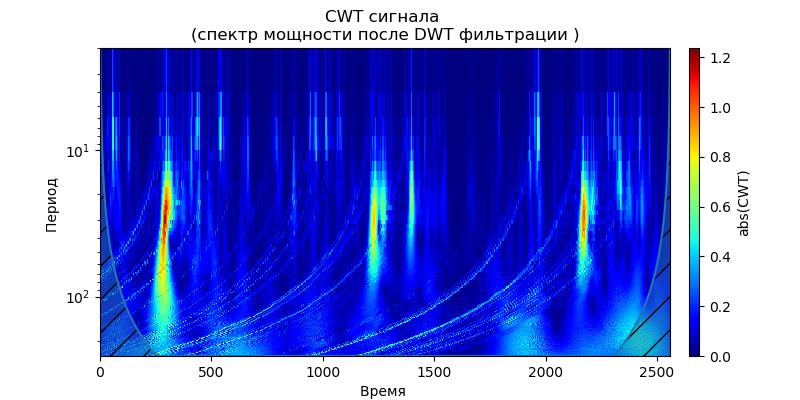 Удаление высокочастотных шумов из сигналов вибродатчиков при вибродиагностике подшипников - 22