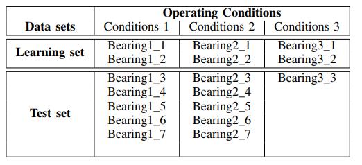 Удаление высокочастотных шумов из сигналов вибродатчиков при вибродиагностике подшипников - 3