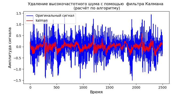 Удаление высокочастотных шумов из сигналов вибродатчиков при вибродиагностике подшипников - 31