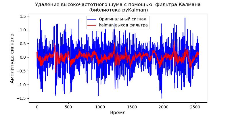 Удаление высокочастотных шумов из сигналов вибродатчиков при вибродиагностике подшипников - 32