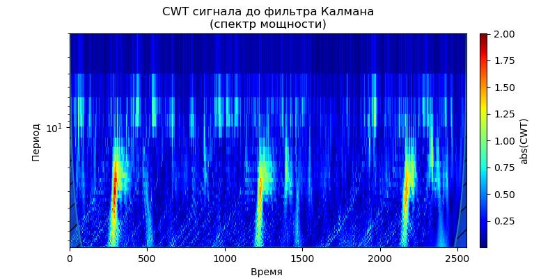 Удаление высокочастотных шумов из сигналов вибродатчиков при вибродиагностике подшипников - 33