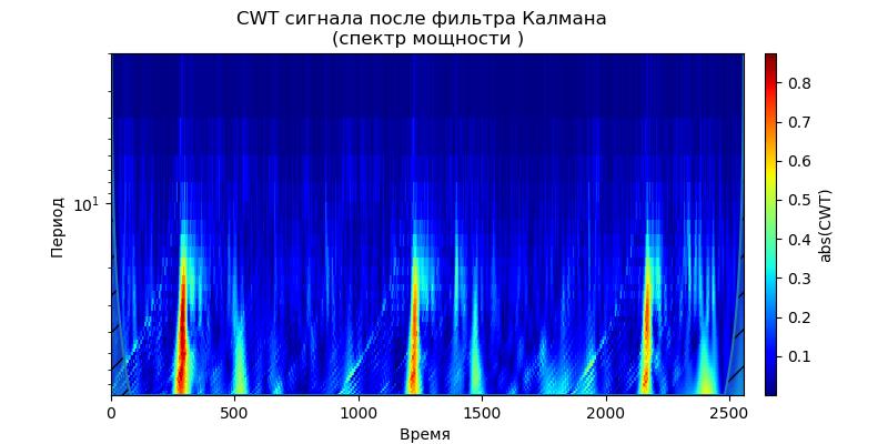 Удаление высокочастотных шумов из сигналов вибродатчиков при вибродиагностике подшипников - 34