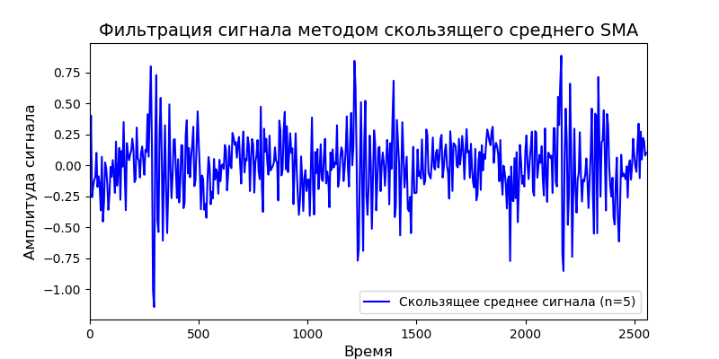 Удаление высокочастотных шумов из сигналов вибродатчиков при вибродиагностике подшипников - 37
