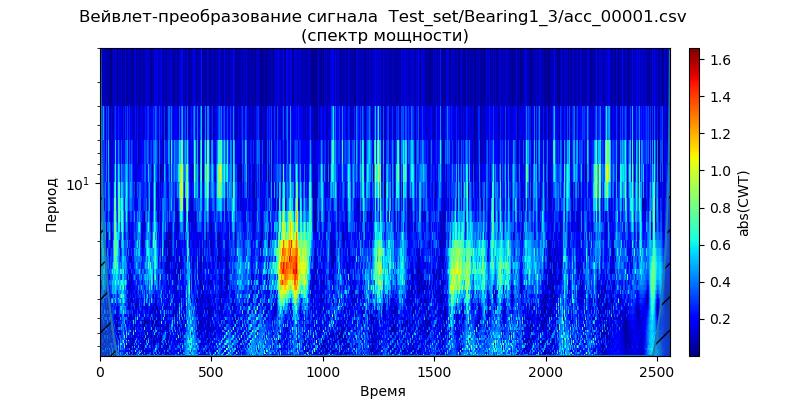Удаление высокочастотных шумов из сигналов вибродатчиков при вибродиагностике подшипников - 5