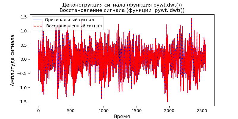 Удаление высокочастотных шумов из сигналов вибродатчиков при вибродиагностике подшипников - 8